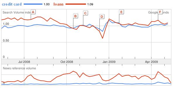 Google-credit-card-stats-2009